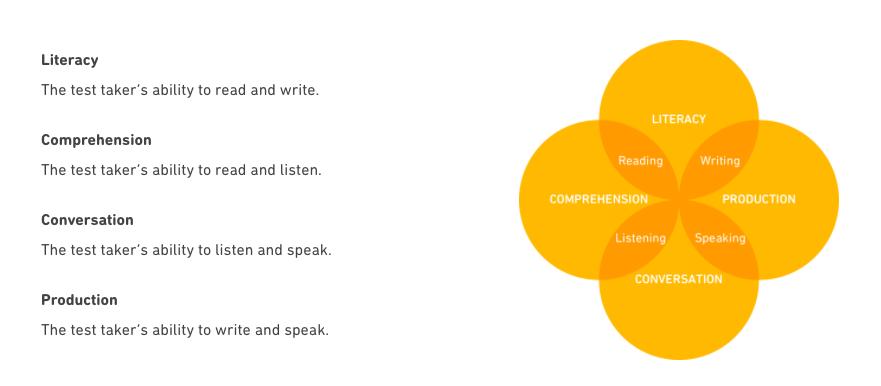 DET Duolingo English Test Subscore