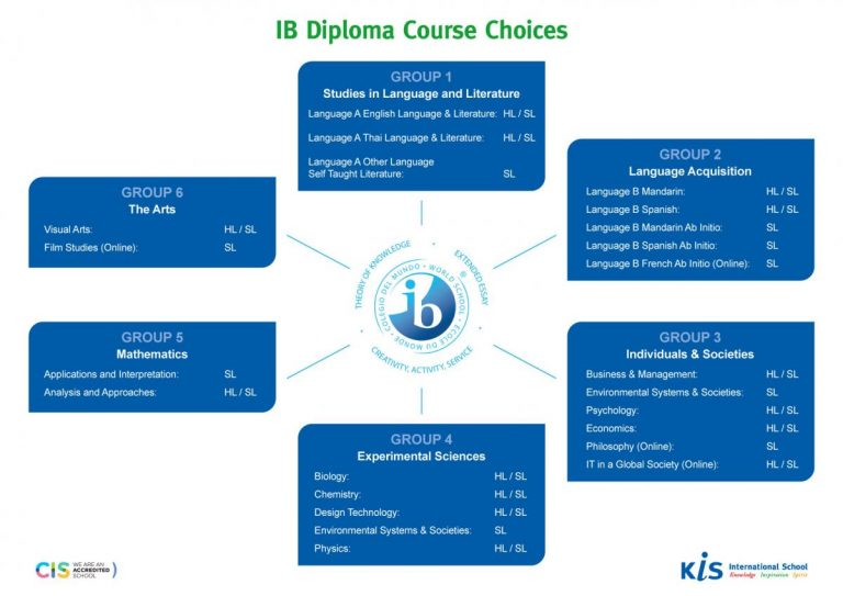 IB Diploma Course Choices revised