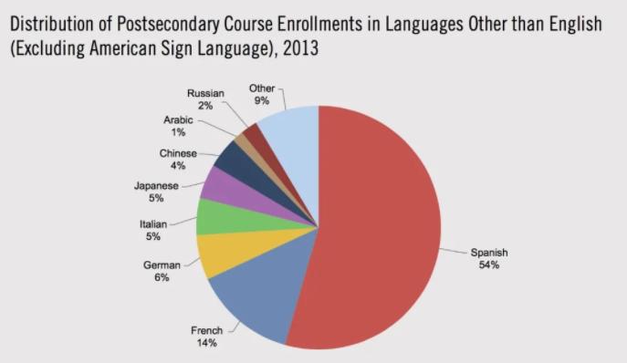 languages in america